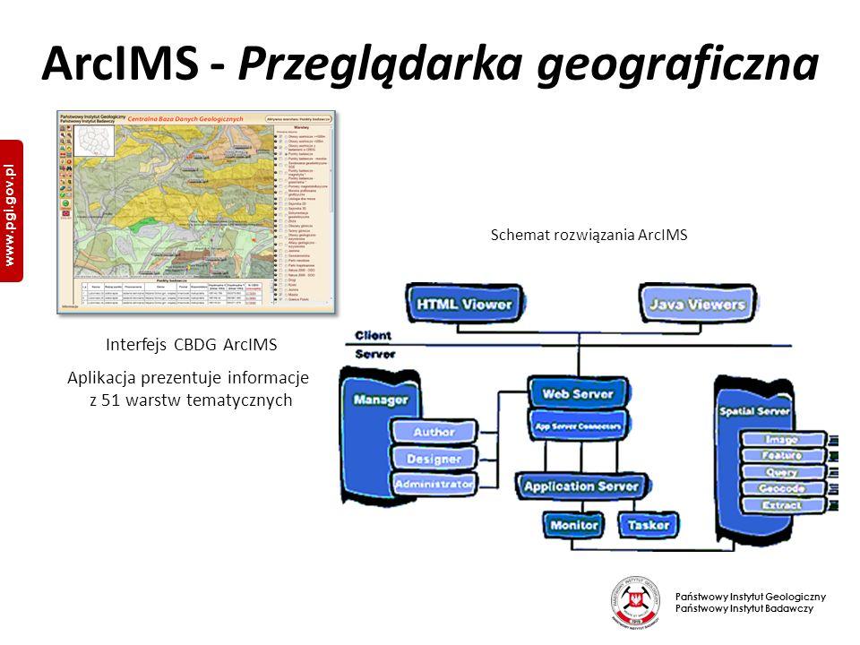 Państwowy Instytut Geologiczny Państwowy Instytut Badawczy www.pgi.gov.pl Schemat rozwiązania ArcIMS Interfejs CBDG ArcIMS Aplikacja prezentuje informacje z 51 warstw tematycznych ArcIMS - Przeglądarka geograficzna