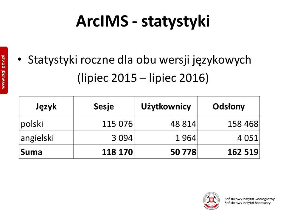 Państwowy Instytut Geologiczny Państwowy Instytut Badawczy www.pgi.gov.pl ArcIMS - statystyki Statystyki roczne dla obu wersji językowych (lipiec 2015 – lipiec 2016) JęzykSesjeUżytkownicyOdsłony polski115 07648 814158 468 angielski3 0941 9644 051 Suma118 17050 778162 519