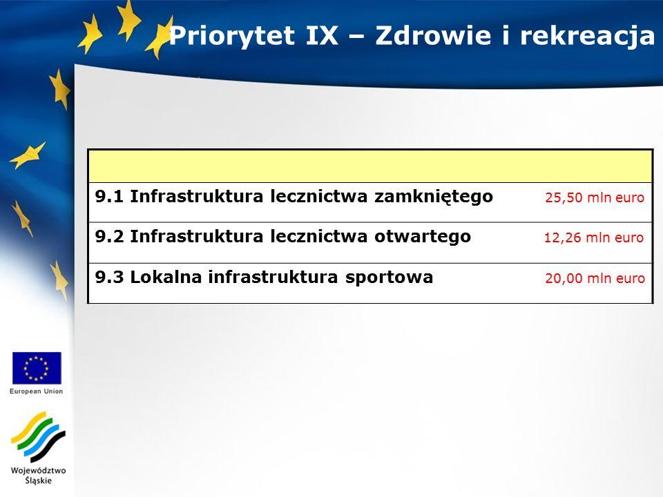 Priorytet IX – Zdrowie i rekreacja 9.1 Infrastruktura lecznictwa zamkniętego 25,50 mln euro 9.2 Infrastruktura lecznictwa otwartego 12,26 mln euro 9.3 Lokalna infrastruktura sportowa 20,00 mln euro