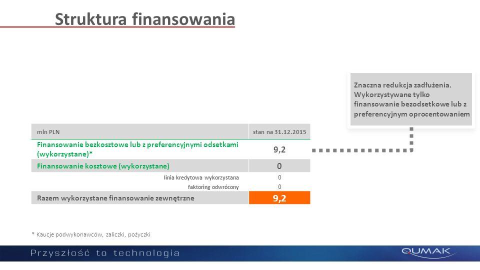 Struktura finansowania mln PLNstan na 31.12.2015 Finansowanie bezkosztowe lub z preferencyjnymi odsetkami (wykorzystane)* 9,2 Finansowanie kosztowe (wykorzystane) 0 linia kredytowa wykorzystana 0 faktoring odwrócony 0 Razem wykorzystane finansowanie zewnętrzne 9,2 * Kaucje podwykonawców, zaliczki, pożyczki Znaczna redukcja zadłużenia.