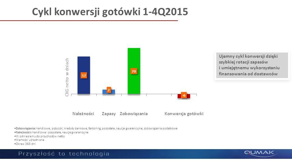 Cykl konwersji gotówki 1-4Q2015 CKG netto w dniach  Zobowiązania: handlowe, pożyczki, kredyty bankowe, faktoring, pozostałe, kaucje gwarancyjne, zobo