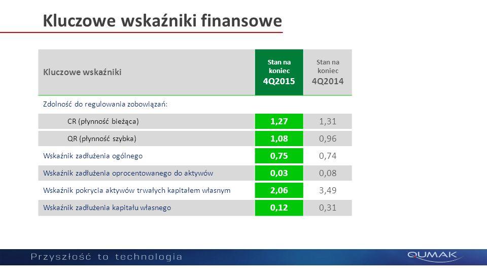 Kluczowe wskaźniki finansowe Kluczowe wskaźniki Stan na koniec 4Q2015 Stan na koniec 4Q2014 Zdolność do regulowania zobowiązań: CR (płynność bieżąca) 1,271,31 QR (płynność szybka) 1,080,96 Wskaźnik zadłużenia ogólnego 0,750,74 Wskaźnik zadłużenia oprocentowanego do aktywów 0,030,08 Wskaźnik pokrycia aktywów trwałych kapitałem własnym 2,063,49 Wskaźnik zadłużenia kapitału własnego 0,120,31