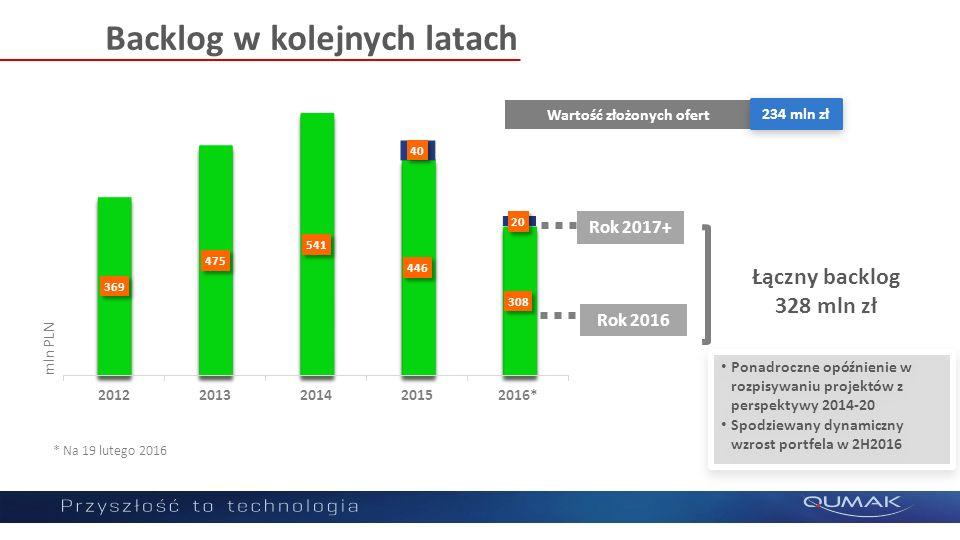 Rok 2016 Backlog w kolejnych latach mln PLN Rok 2017+ Ponadroczne opóźnienie w rozpisywaniu projektów z perspektywy 2014-20 Spodziewany dynamiczny wzrost portfela w 2H2016 Ponadroczne opóźnienie w rozpisywaniu projektów z perspektywy 2014-20 Spodziewany dynamiczny wzrost portfela w 2H2016 Łączny backlog 328 mln zł * Na 19 lutego 2016 Wartość złożonych ofert 234 mln zł