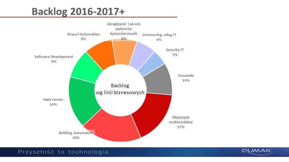 Backlog 2016-2017+ Backlog wg linii biznesowych