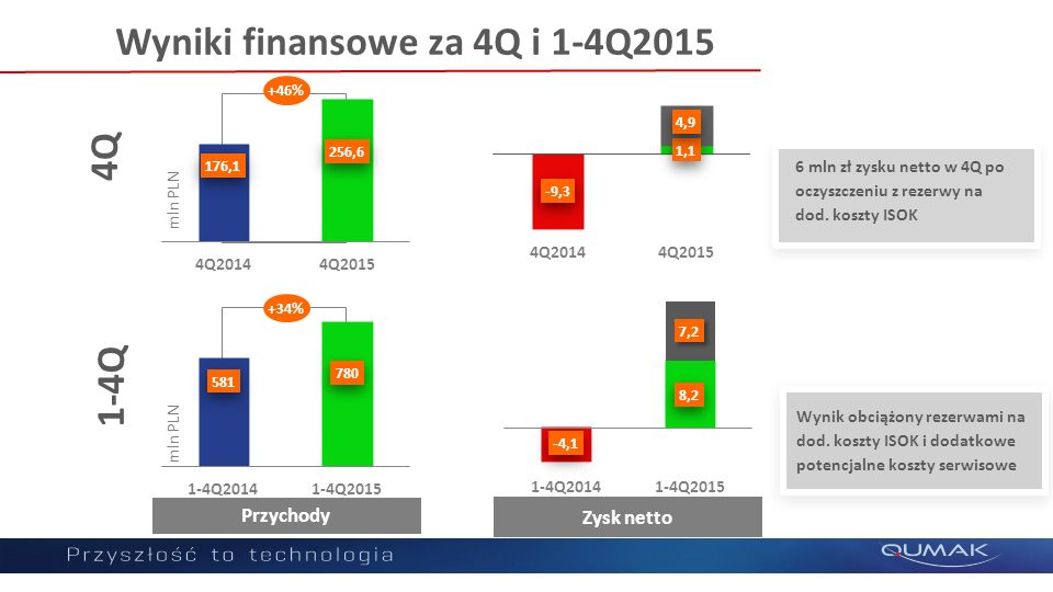 Wyniki finansowe za 4Q i 1-4Q2015 6 mln zł zysku netto w 4Q po oczyszczeniu z rezerwy na dod. koszty ISOK Wynik obciążony rezerwami na dod. koszty ISO