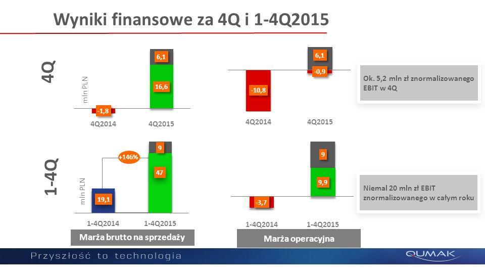 Poziom rentowności księgowy i znormalizowany 1-4Q2015 bez rezerwy na ISOK 4Q2015 bez rezerwy na ISOK Marża brutto na sprzedaży 6,0%7,2%6,5%8,8% EBITDA 1,7%2,8%-2,4% EBIT 1,3%2,4%-2,0% Marża netto 1,1%2,0%0,4%2,4%