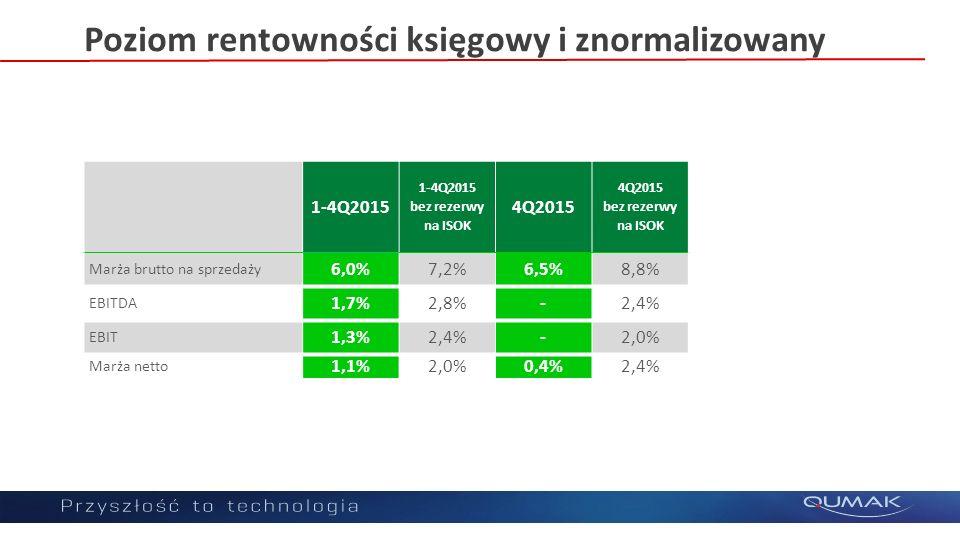 Poziom rentowności księgowy i znormalizowany 1-4Q2015 bez rezerwy na ISOK 4Q2015 bez rezerwy na ISOK Marża brutto na sprzedaży 6,0%7,2%6,5%8,8% EBITDA