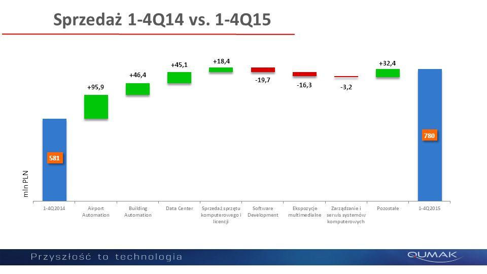 Sprzedaż 1-4Q14 vs. 1-4Q15 mln PLN