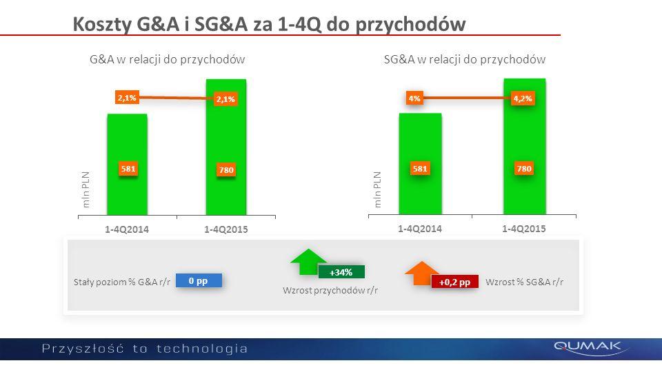 Koszty G&A i SG&A za 1-4Q do przychodów 0 pp Stały poziom % G&A r/r +0,2 pp Wzrost % SG&A r/r +34% Wzrost przychodów r/r G&A w relacji do przychodówSG
