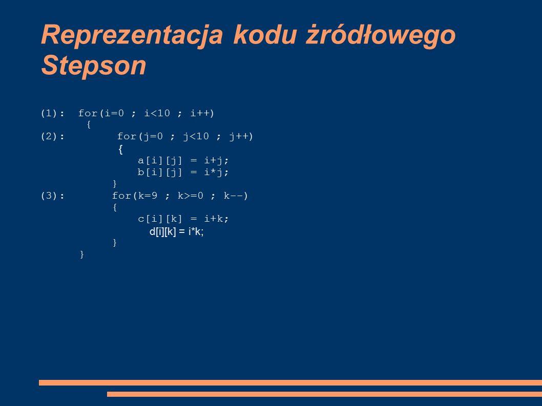 Reprezentacja kodu żródłowego Stepson (1):for(i=0 ; i<10 ; i++) { (2):for(j=0 ; j<10 ; j++) { a[i][j] = i+j; b[i][j] = i*j; } (3): for(k=9 ; k>=0 ; k--) { c[i][k] = i+k; d[i][k] = i*k; }