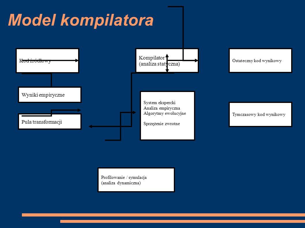 Model kompilatora Kod źródłowy Kompilator (analiza statyczna) Ostateczny kod wynikowy Tymczasowy kod wynikowy Profilowanie / symulacja (analiza dynamiczna) System ekspercki Analiza empiryczna Algorytmy ewolucyjne Sprzężenie zwrotne Wyniki empiryczne Pula transformacji