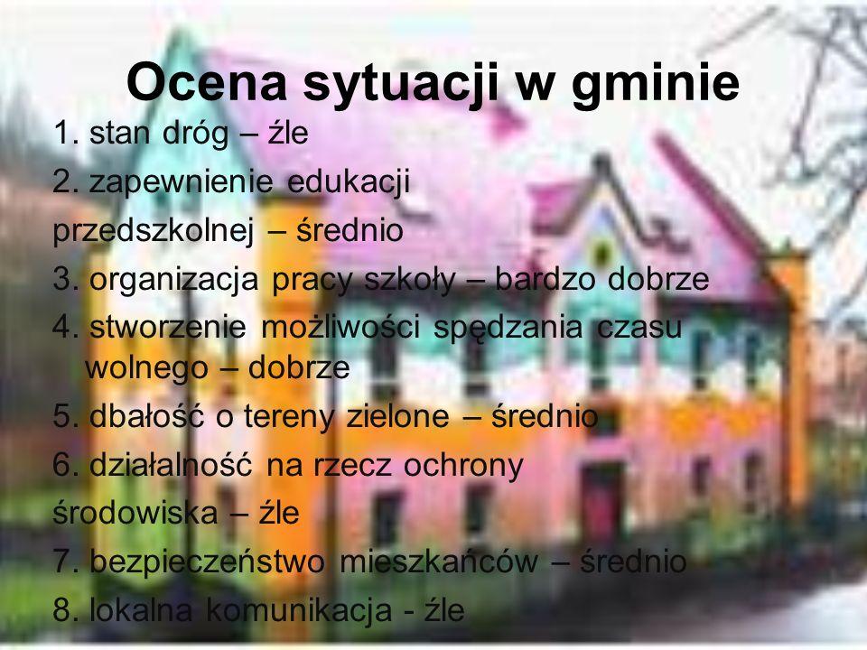 Ocena sytuacji w gminie 1. stan dróg – źle 2. zapewnienie edukacji przedszkolnej – średnio 3. organizacja pracy szkoły – bardzo dobrze 4. stworzenie m