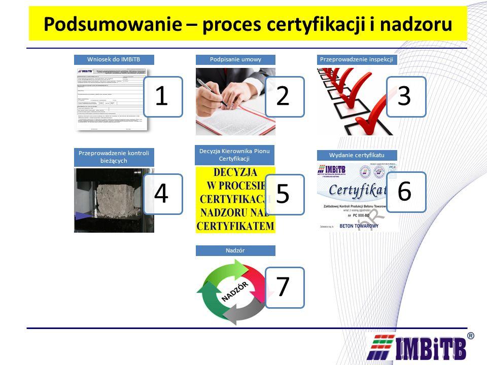 Podsumowanie – proces certyfikacji i nadzoru 1 Wniosek do IMBiTB 2 Podpisanie umowy 3 Przeprowadzenie inspekcji 4 Przeprowadzenie kontroli bieżących 5 Decyzja Kierownika Pionu Certyfikacji 6 Wydanie certyfikatu 7 Nadzór
