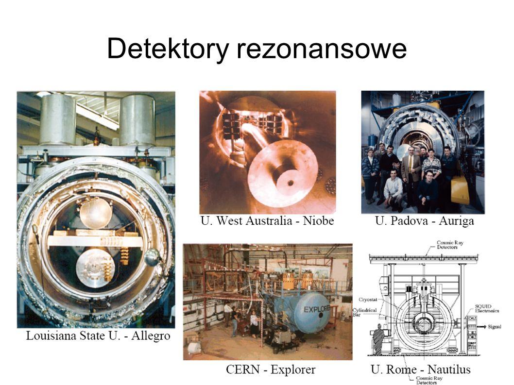 Detektory rezonansowe