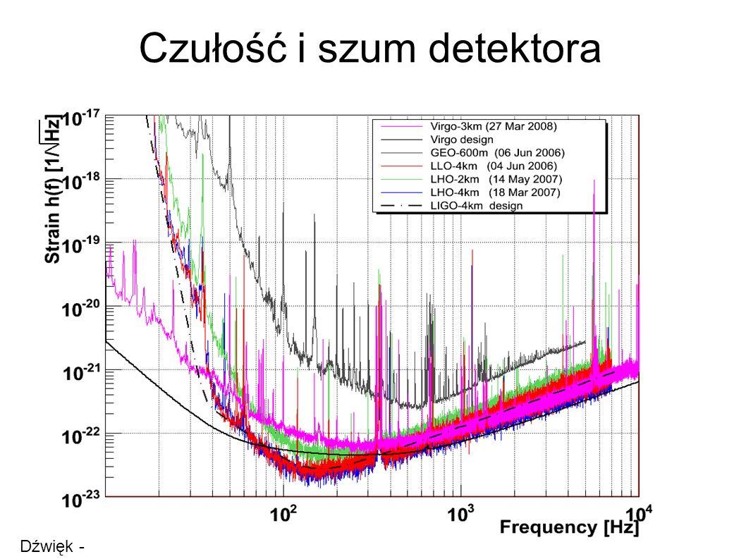 Czułość i szum detektora Dźwięk - szum