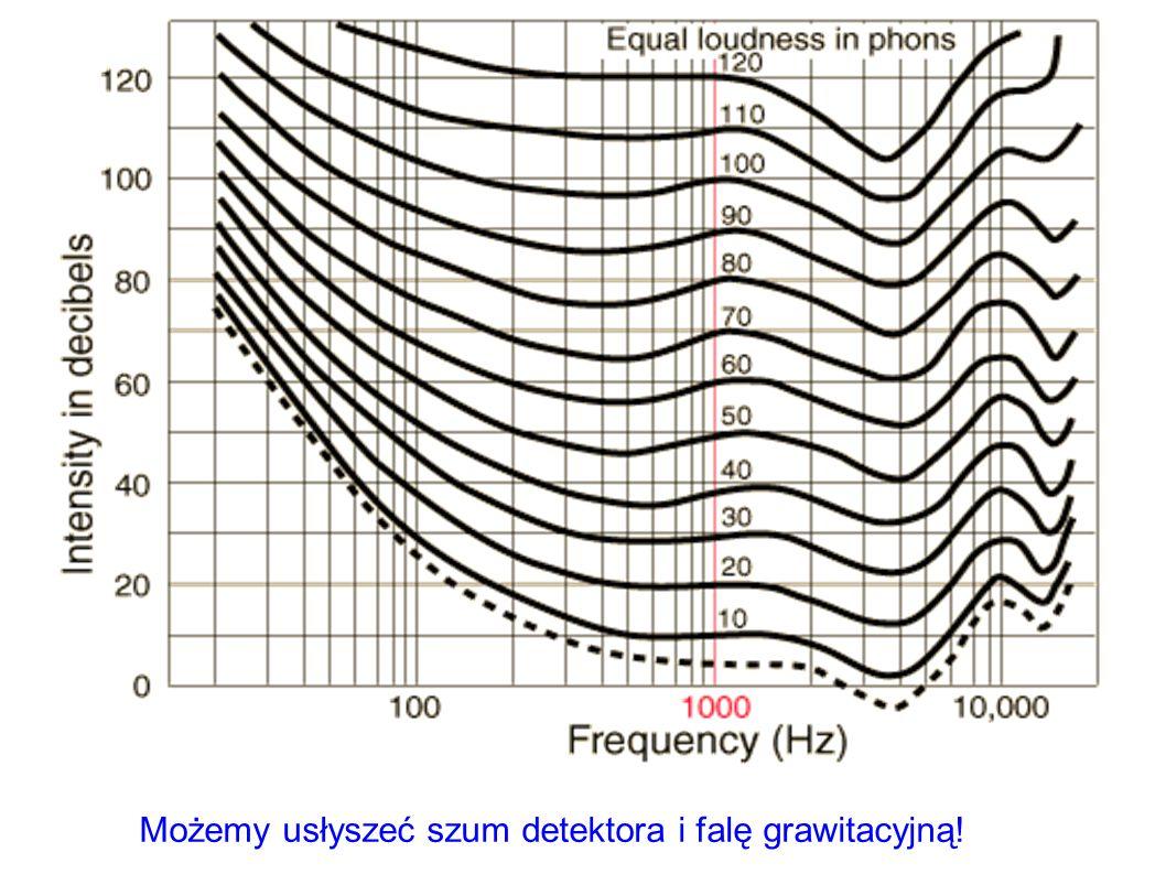 Możemy usłyszeć szum detektora i falę grawitacyjną!