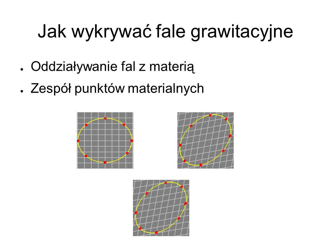 Jak wykrywać fale grawitacyjne ● Oddziaływanie fal z materią ● Zespół punktów materialnych