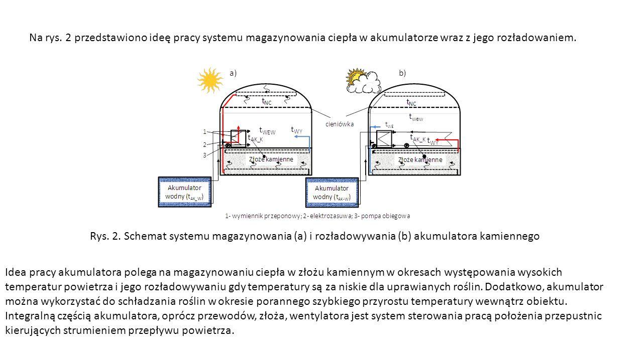 Rys. 2. Schemat systemu magazynowania (a) i rozładowywania (b) akumulatora kamiennego Na rys.