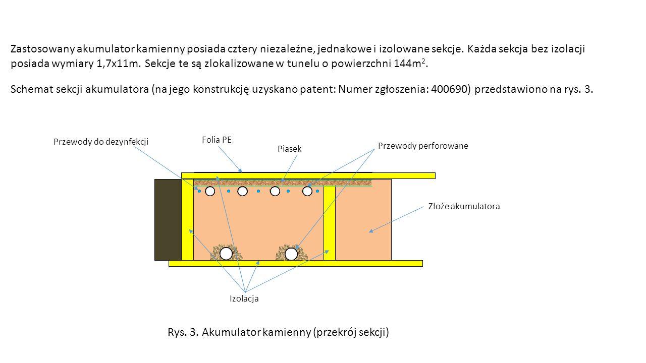 Schemat sekcji akumulatora (na jego konstrukcję uzyskano patent: Numer zgłoszenia: 400690) przedstawiono na rys.
