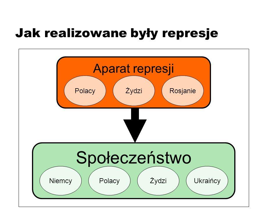 Aparat represji PolacyŻydziRosjanie Społeczeństwo PolacyŻydziUkraińcyNiemcy Jak realizowane były represje