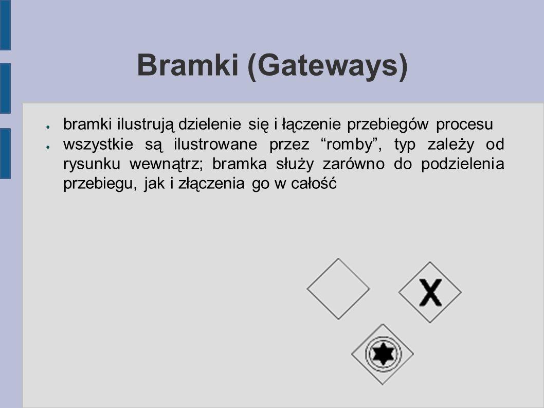 """Bramki (Gateways) ● bramki ilustrują dzielenie się i łączenie przebiegów procesu ● wszystkie są ilustrowane przez """"romby"""", typ zależy od rysunku wewną"""