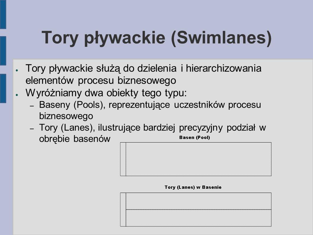 Tory pływackie (Swimlanes) ● Tory pływackie służą do dzielenia i hierarchizowania elementów procesu biznesowego ● Wyróżniamy dwa obiekty tego typu: –