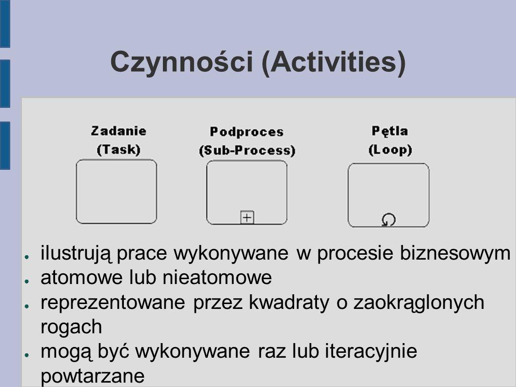 Czynności (Activities) ● ilustrują prace wykonywane w procesie biznesowym ● atomowe lub nieatomowe ● reprezentowane przez kwadraty o zaokrąglonych rog