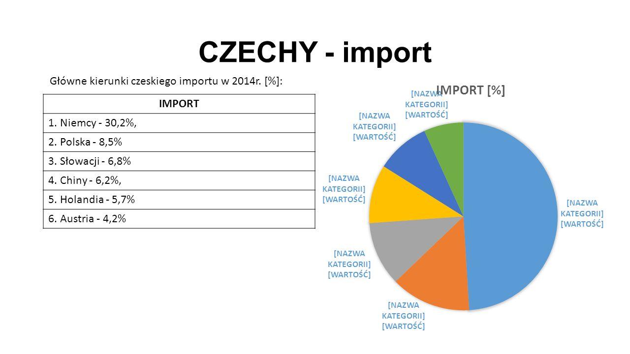 CZECHY - import IMPORT 1. Niemcy - 30,2%, 2. Polska - 8,5% 3.