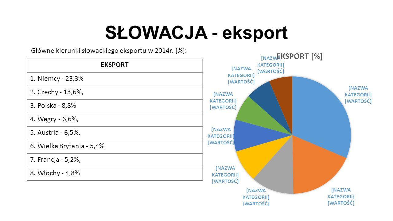 SŁOWACJA - eksport EKSPORT 1. Niemcy - 23,3% 2. Czechy - 13,6%, 3. Polska - 8,8% 4. Węgry - 6,6%, 5. Austria - 6,5%, 6. Wielka Brytania - 5,4% 7. Fran