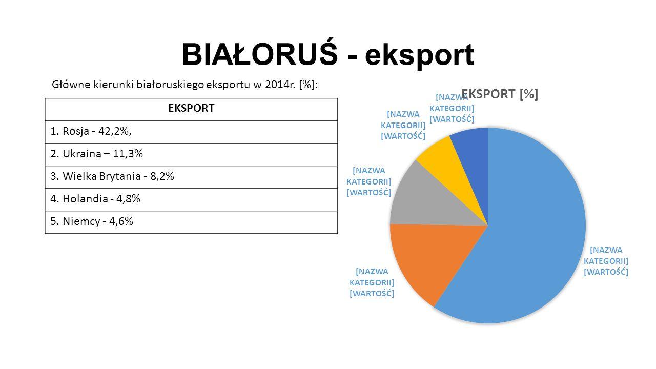 BIAŁORUŚ - eksport EKSPORT 1. Rosja - 42,2%, 2. Ukraina – 11,3% 3. Wielka Brytania - 8,2% 4. Holandia - 4,8% 5. Niemcy - 4,6% Główne kierunki białorus