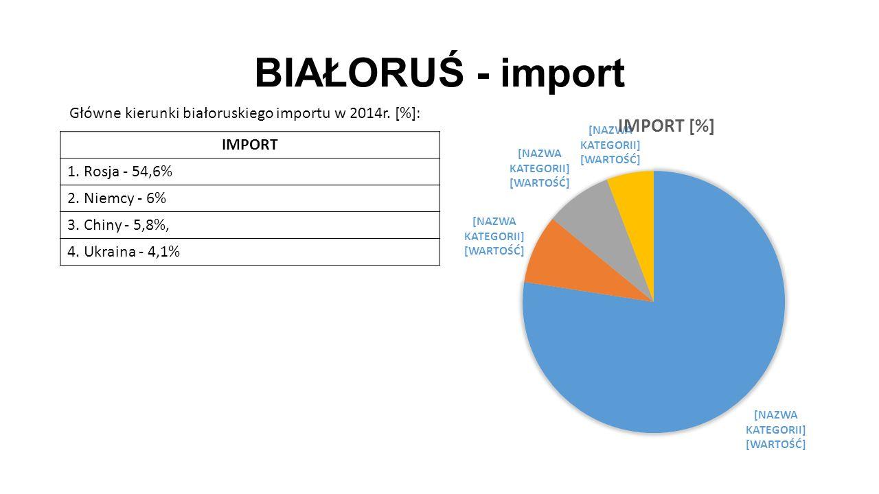 BIAŁORUŚ - import IMPORT 1. Rosja - 54,6% 2. Niemcy - 6% 3. Chiny - 5,8%, 4. Ukraina - 4,1% Główne kierunki białoruskiego importu w 2014r. [%]: