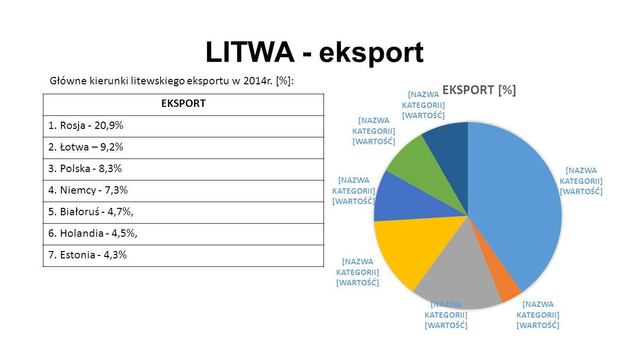 LITWA - eksport EKSPORT 1. Rosja - 20,9% 2. Łotwa – 9,2% 3.