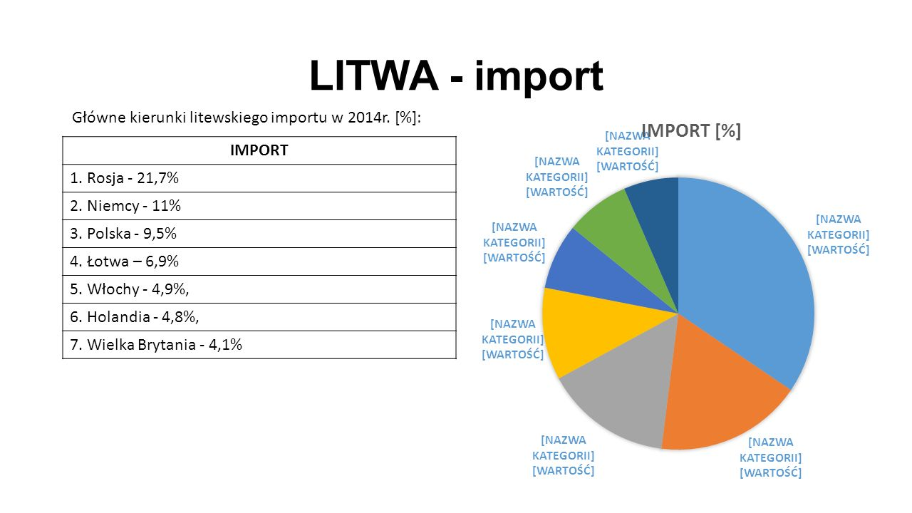 LITWA - import IMPORT 1. Rosja - 21,7% 2. Niemcy - 11% 3. Polska - 9,5% 4. Łotwa – 6,9% 5. Włochy - 4,9%, 6. Holandia - 4,8%, 7. Wielka Brytania - 4,1
