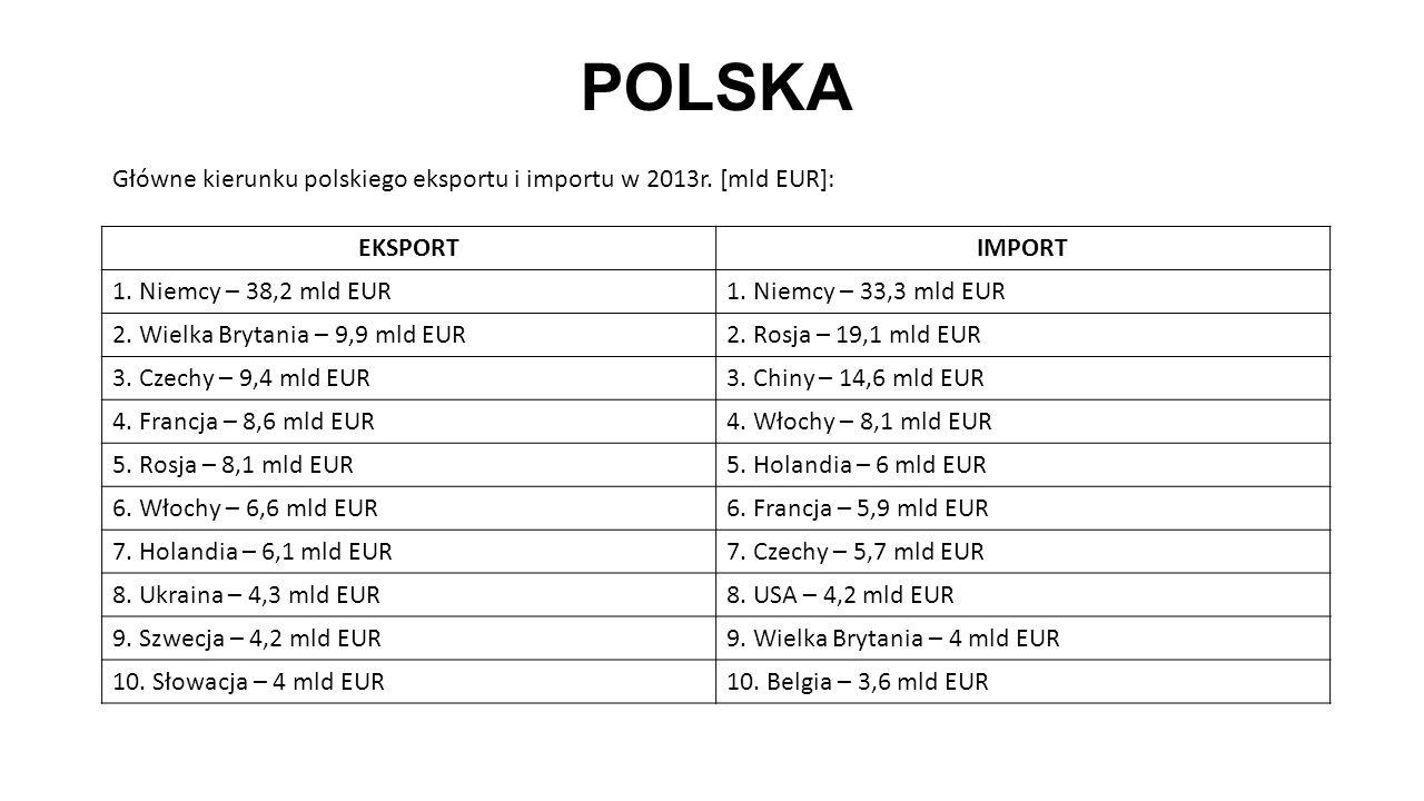 POLSKA EKSPORTIMPORT 1. Niemcy – 38,2 mld EUR1. Niemcy – 33,3 mld EUR 2. Wielka Brytania – 9,9 mld EUR2. Rosja – 19,1 mld EUR 3. Czechy – 9,4 mld EUR3