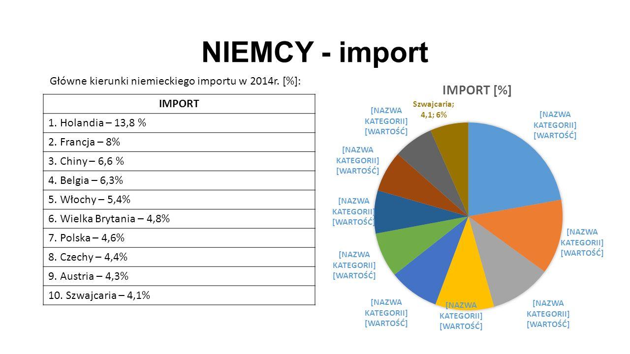 NIEMCY - import IMPORT 1. Holandia – 13,8 % 2. Francja – 8% 3. Chiny – 6,6 % 4. Belgia – 6,3% 5. Włochy – 5,4% 6. Wielka Brytania – 4,8% 7. Polska – 4
