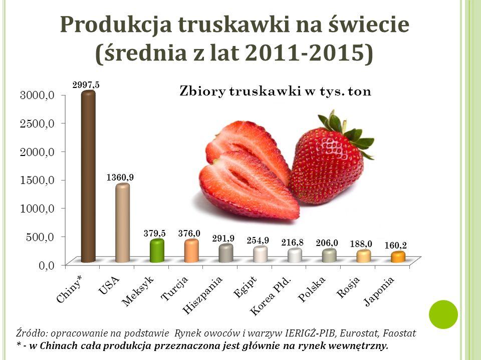 Produkcja truskawki na świecie (średnia z lat 2011-2015) Źródło: opracowanie na podstawie Rynek owoców i warzyw IERIGŻ-PIB, Eurostat, Faostat * - w Chinach cała produkcja przeznaczona jest głównie na rynek wewnętrzny.