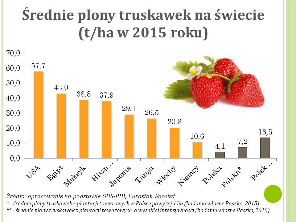 Średnie plony truskawek na świecie (t/ha w 2015 roku) Źródło: opracowanie na podstawie GUS-PIB, Eurostat, Faostat * - średnie plony truskawek z plantacji towarowych w Polsce powyżej 1 ha (badania własne Paszko, 2015) ** - średnie plony truskawek z plantacji towarowych o wysokiej intensywności (badania własne Paszko, 2015)