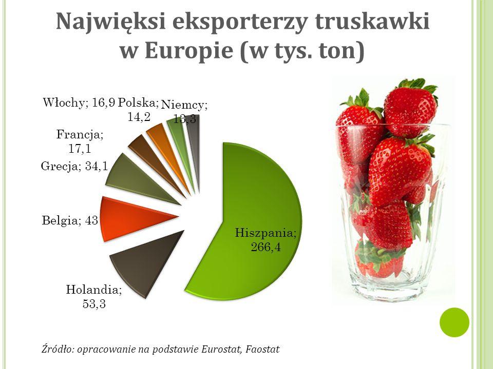 Eksport truskawki na świecie (średnia z lat 2011-2015) Źródło: opracowanie na podstawie Eurostat, Faostat