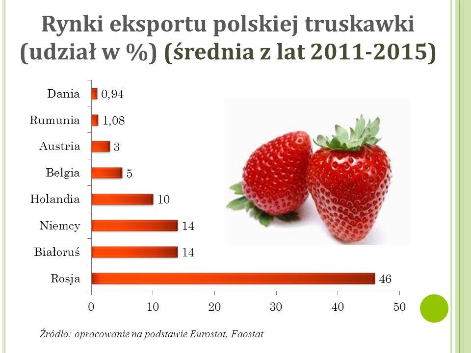Średnie ceny truskawek w Polsce (zł/kg) Źródło: opracowanie na podstawie Rynek owoców i warzyw IERIGŻ-PIB Wyszczególnienie2012201320142015Średnia Truskawki przemysłowe do mrożenia 4,603,002,702,803,28 Truskawki przemysłowe na koncentrat 3,701,751,501,702,16 Truskawki deserowe, bez osłon 6,504,003,203,004,18 Truskawki deserowe spod osłon 9,007,006,806,007,20