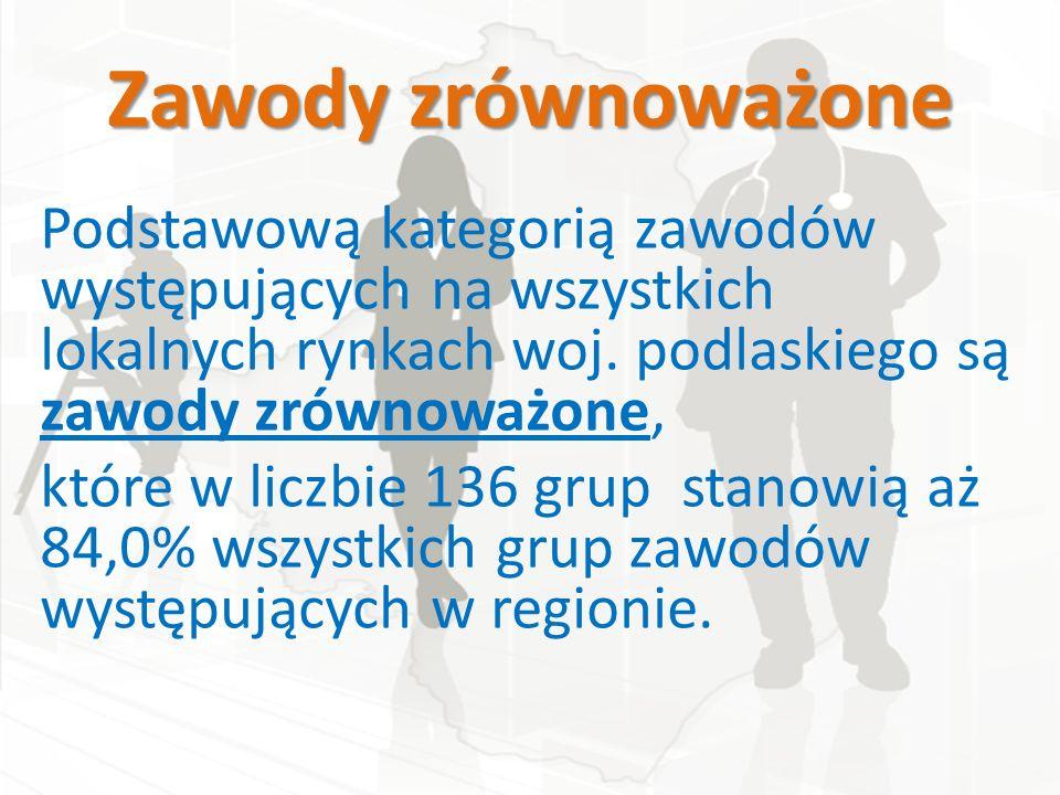 Wyniki barometru Publikacja (raport wojewódzki) Plakat wojewódzki 14 Plakatów powiatowych Narzędzie internetowe (http://www.barometrzawodow.pl/)