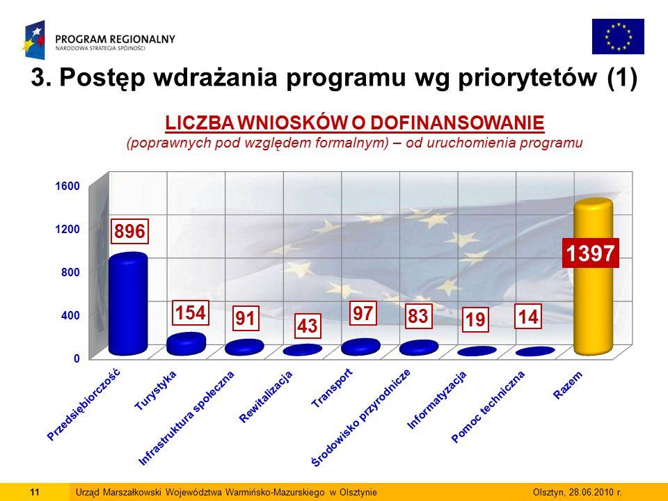 11Urząd Marszałkowski Województwa Warmińsko-Mazurskiego w Olsztynie Olsztyn, 28.06.2010 r.