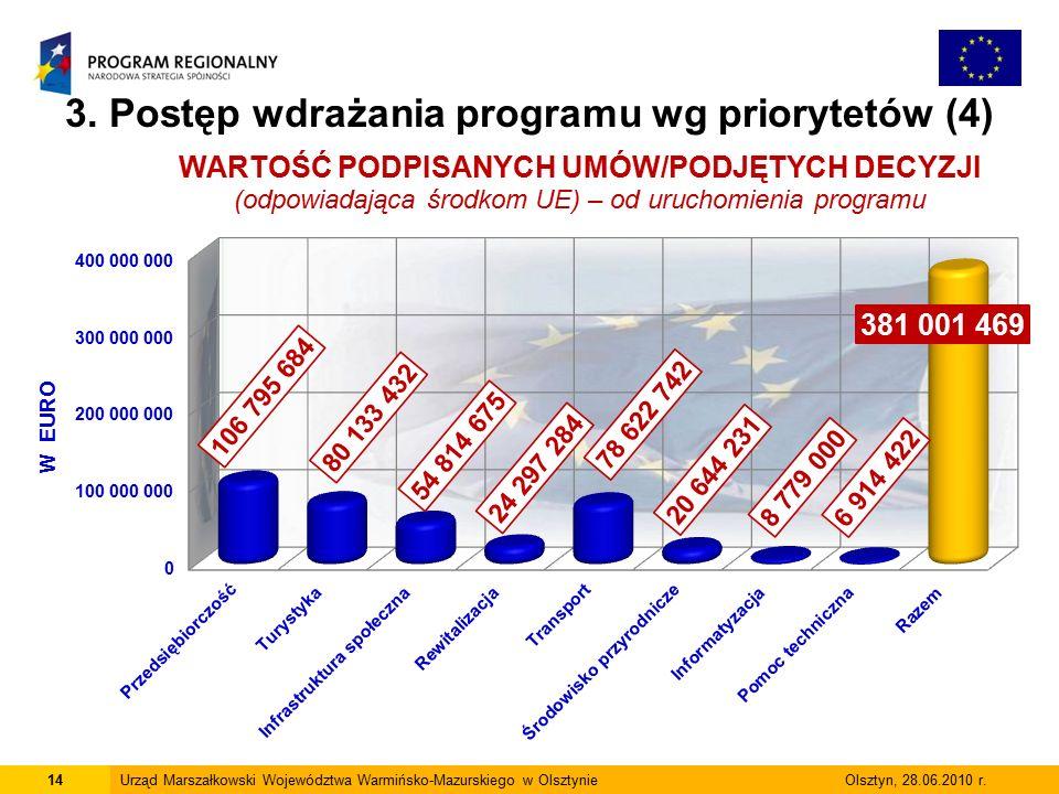 14Urząd Marszałkowski Województwa Warmińsko-Mazurskiego w Olsztynie Olsztyn, 28.06.2010 r.