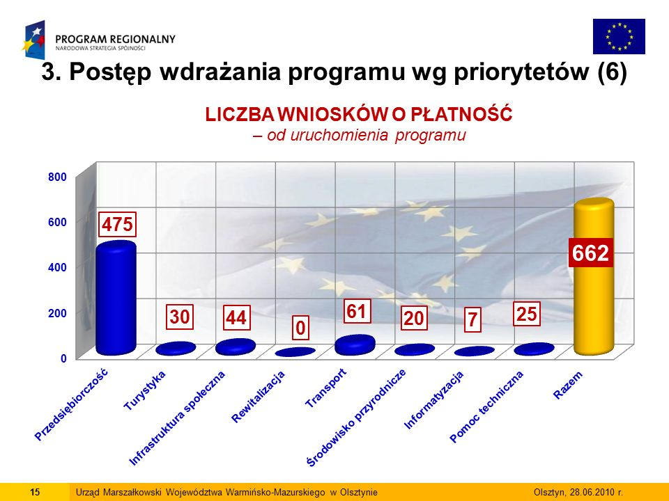 15Urząd Marszałkowski Województwa Warmińsko-Mazurskiego w Olsztynie Olsztyn, 28.06.2010 r.