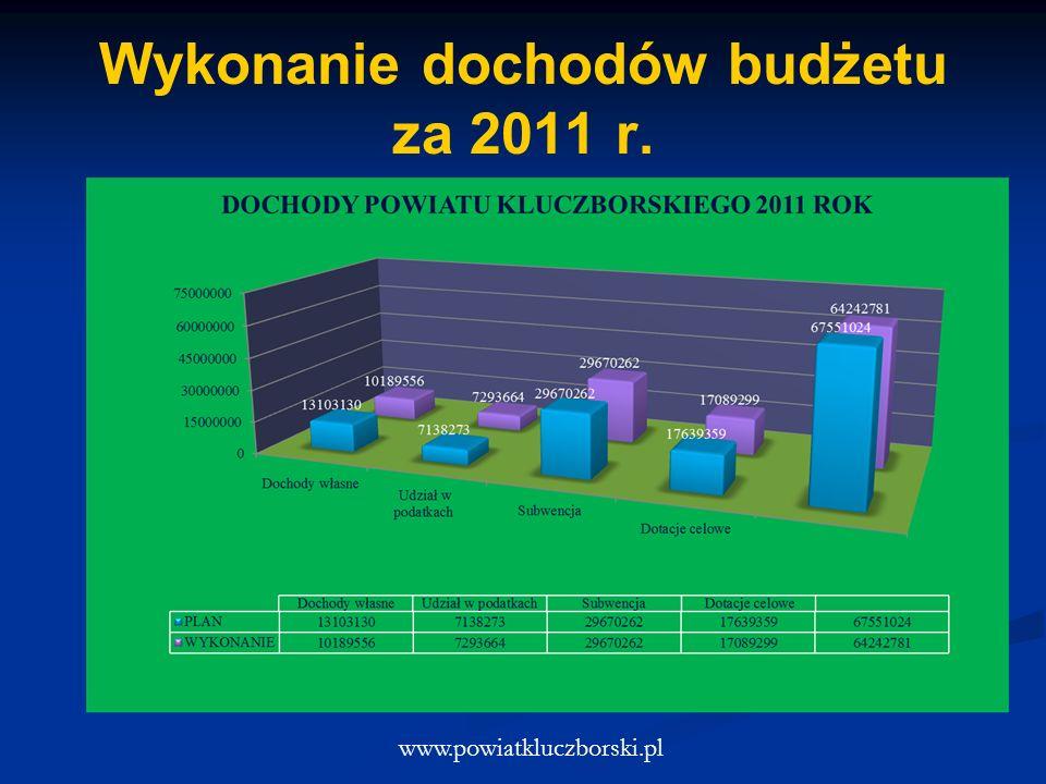 Wykonanie dochodów budżetu za 2011 r. www.powiatkluczborski.pl