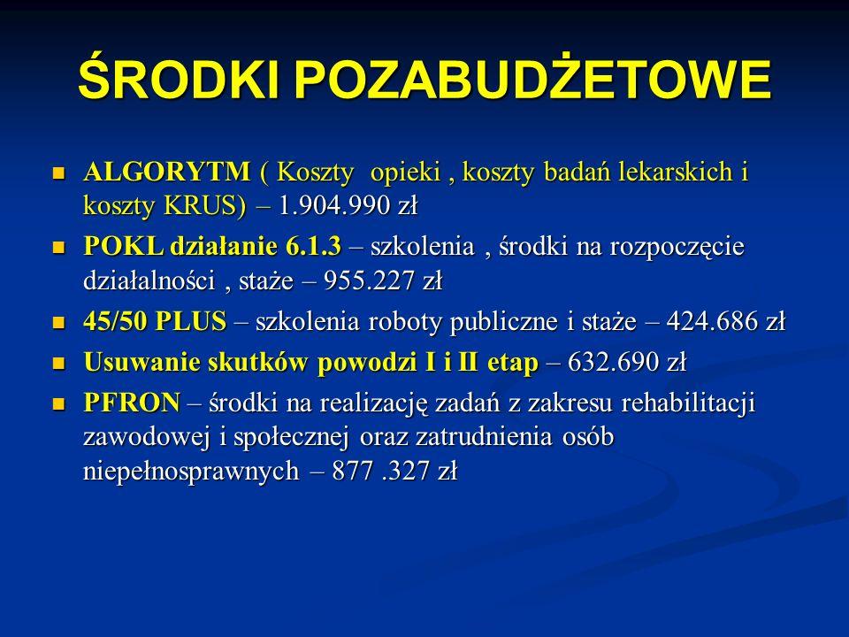 ŚRODKI POZABUDŻETOWE ALGORYTM ( Koszty opieki, koszty badań lekarskich i koszty KRUS) – 1.904.990 zł ALGORYTM ( Koszty opieki, koszty badań lekarskich i koszty KRUS) – 1.904.990 zł POKL działanie 6.1.3 – szkolenia, środki na rozpoczęcie działalności, staże – 955.227 zł POKL działanie 6.1.3 – szkolenia, środki na rozpoczęcie działalności, staże – 955.227 zł 45/50 PLUS – szkolenia roboty publiczne i staże – 424.686 zł 45/50 PLUS – szkolenia roboty publiczne i staże – 424.686 zł Usuwanie skutków powodzi I i II etap – 632.690 zł Usuwanie skutków powodzi I i II etap – 632.690 zł PFRON – środki na realizację zadań z zakresu rehabilitacji zawodowej i społecznej oraz zatrudnienia osób niepełnosprawnych – 877.327 zł PFRON – środki na realizację zadań z zakresu rehabilitacji zawodowej i społecznej oraz zatrudnienia osób niepełnosprawnych – 877.327 zł