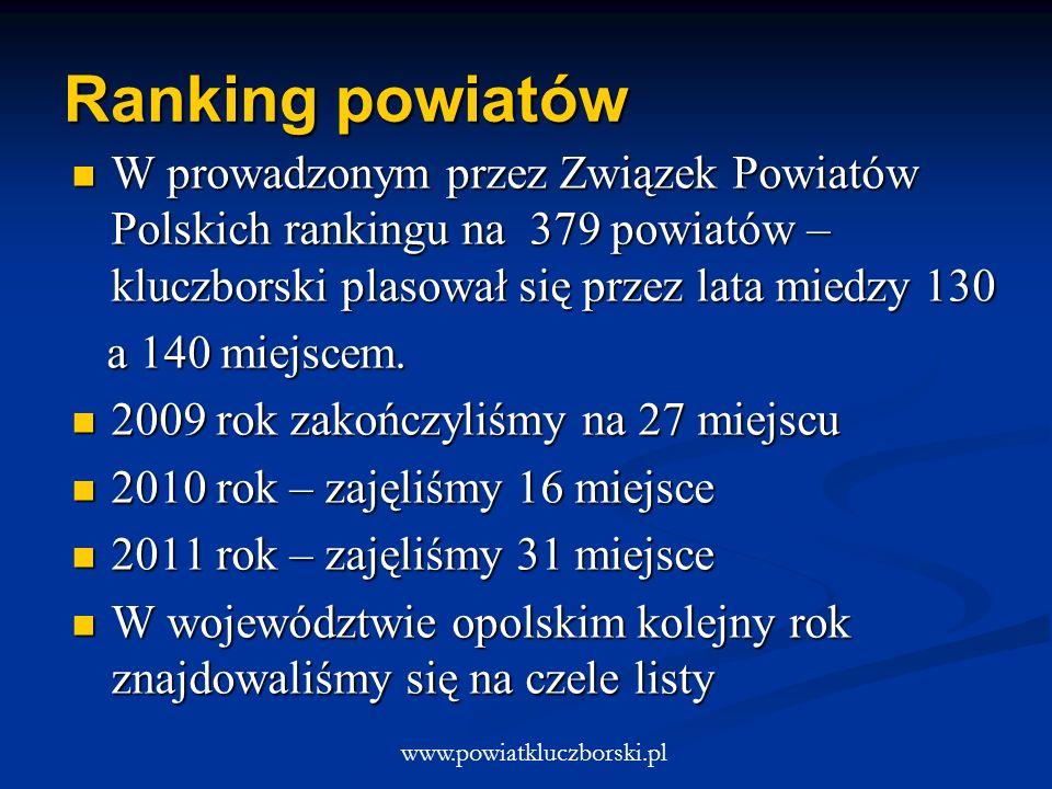 Ranking powiatów W prowadzonym przez Związek Powiatów Polskich rankingu na 379 powiatów – kluczborski plasował się przez lata miedzy 130 W prowadzonym przez Związek Powiatów Polskich rankingu na 379 powiatów – kluczborski plasował się przez lata miedzy 130 a 140 miejscem.