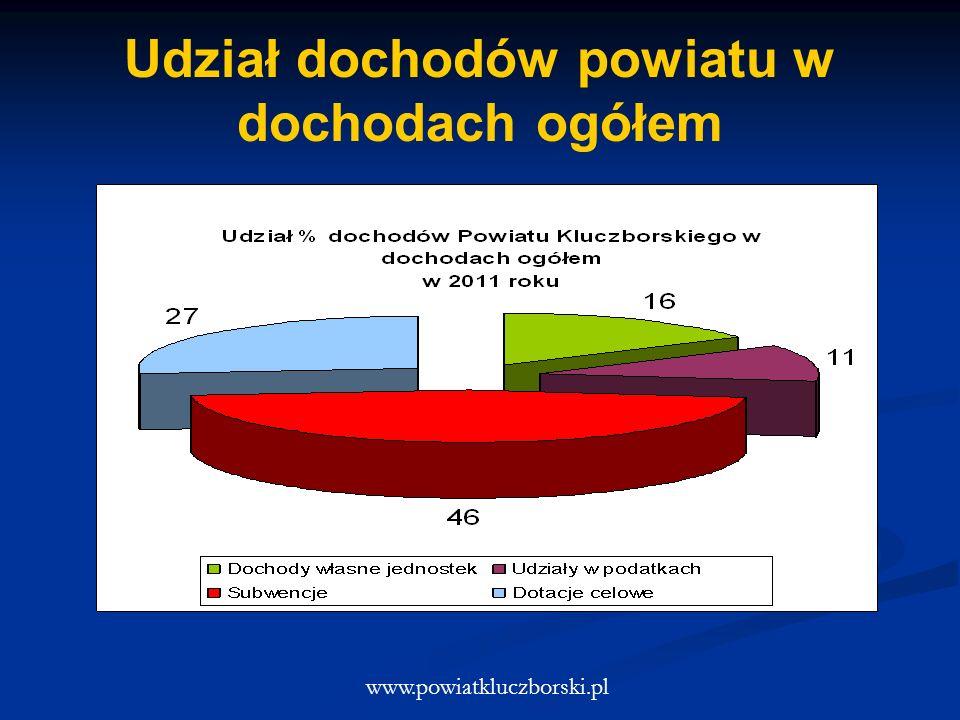 Udział dochodów powiatu w dochodach ogółem www.powiatkluczborski.pl