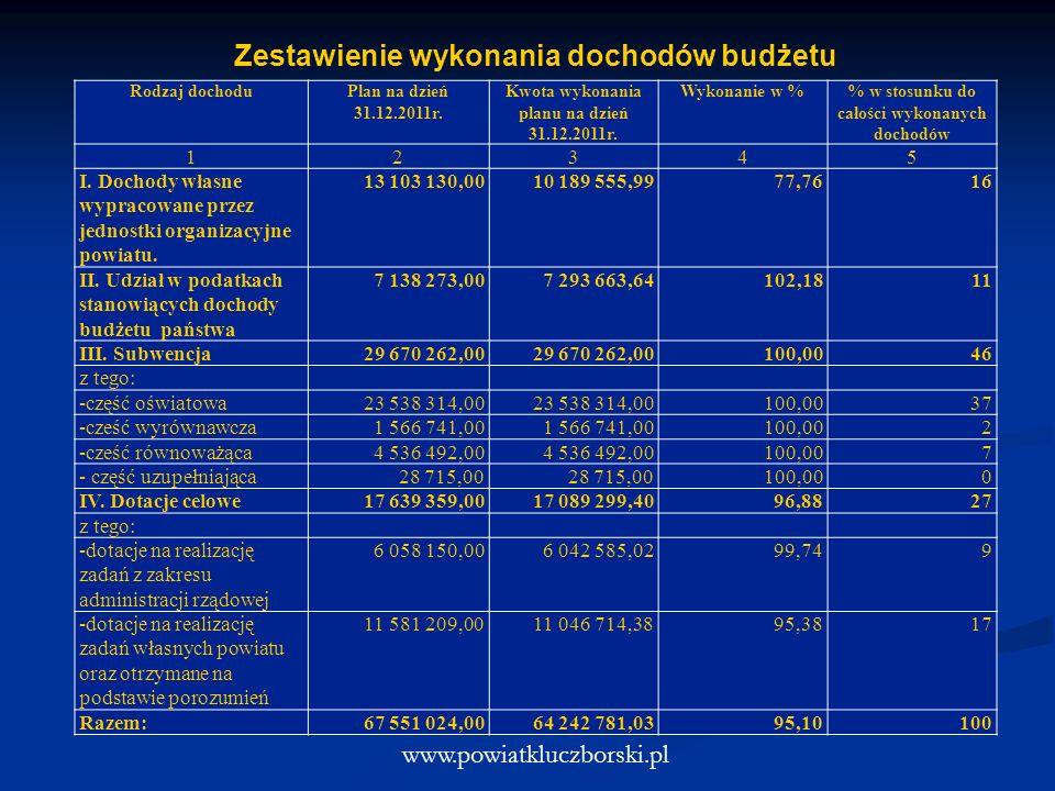 Zestawienie wykonania dochodów budżetu www.powiatkluczborski.pl Rodzaj dochoduPlan na dzień 31.12.2011r. Kwota wykonania planu na dzień 31.12.2011r. W