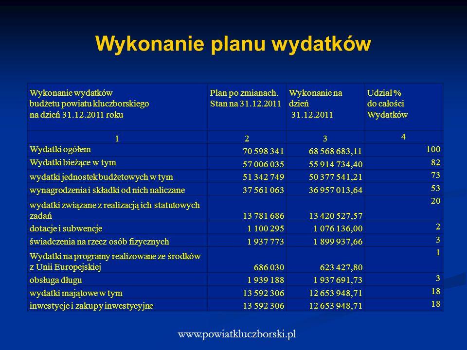 Wykonanie planu wydatków www.powiatkluczborski.pl Wykonanie wydatków budżetu powiatu kluczborskiego na dzień 31.12.2011 roku Plan po zmianach. Stan na