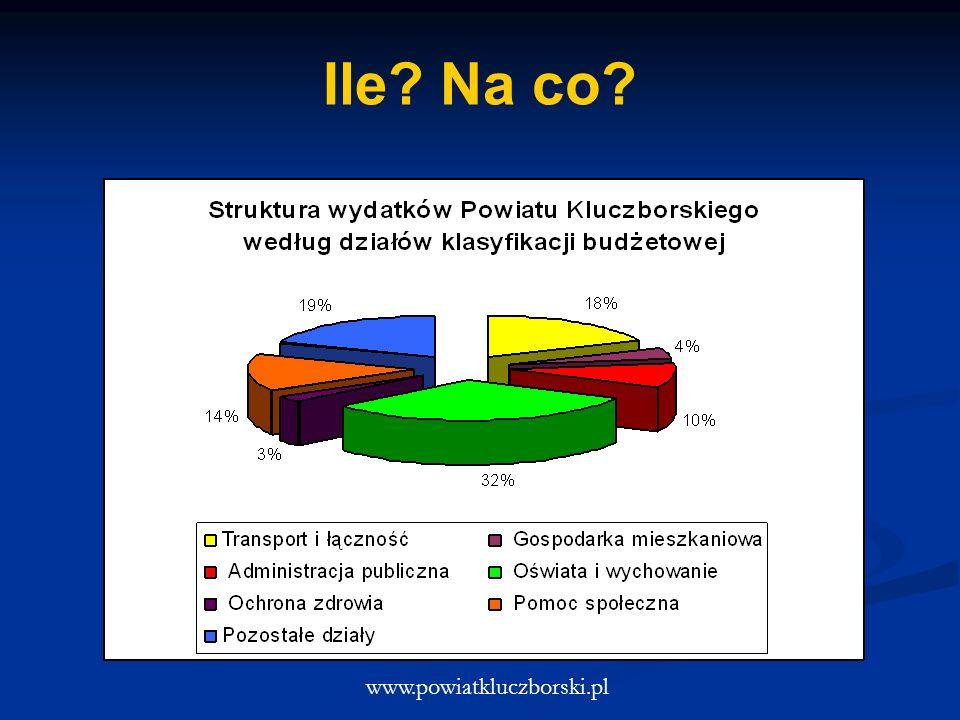 Ile? Na co? www.powiatkluczborski.pl